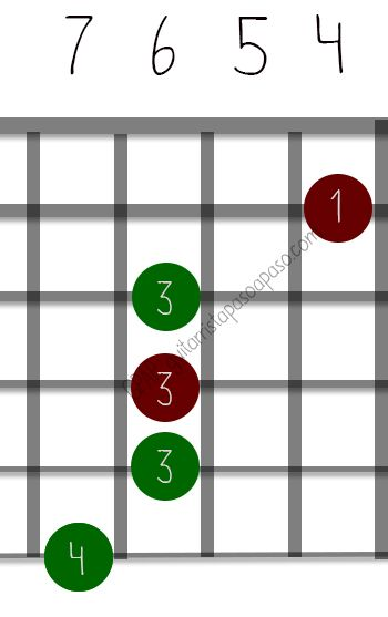 Diagrama del acorde Do#7 en guitarra