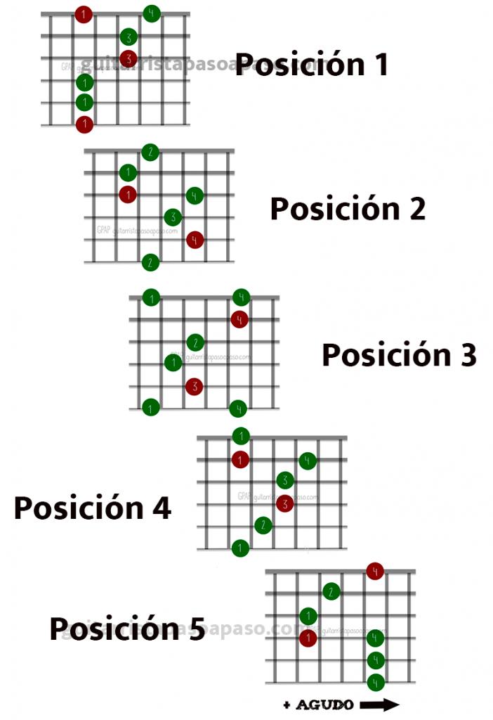 como se unen todas las figuras de cualquier arpegio triada menor con la guitarra